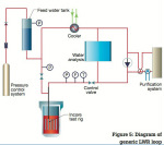 Diagram of generic LWR loop at Halden Reactor Project
