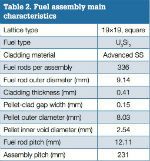 Table 2. Fuel assembly main characteristics