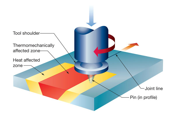 Figure 1 The Friction Stir Welding Process Image