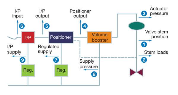 valve diagnostics fig01 figure 1 typical pneumatic diagram for aov test, of a diaphragm Gh Bettis Valve Actuators at aneh.co