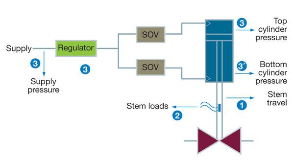 valve diagnostics fig02 figure 2 typical pneumatic diagram for aov test of a double Gh Bettis Valve Actuators at nearapp.co