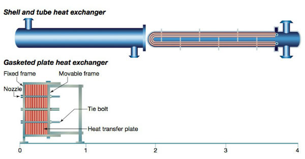 Comparison Of Installation Space Required For Heat Exchanger Designs