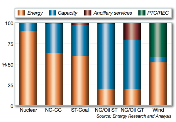 Figure 3. New England's generating plant revenue by technology