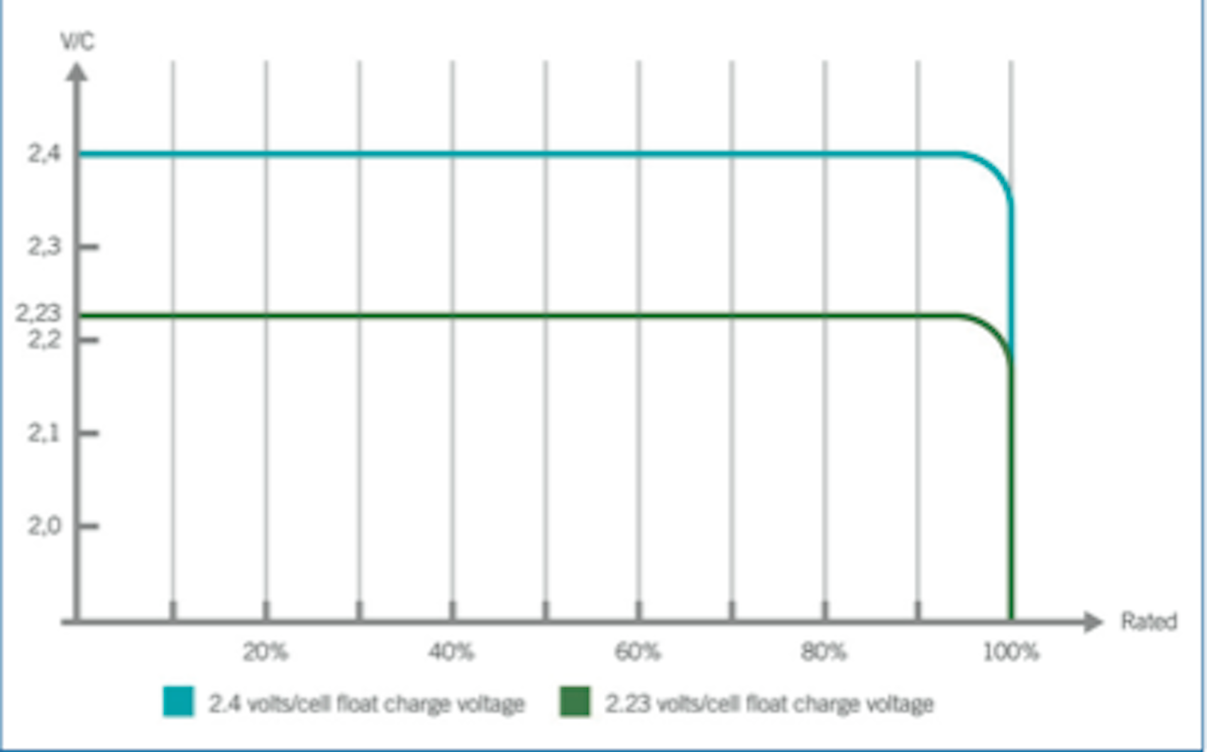 Iu Charging Characteristic To Din 41773 For Lead Acid Batteries Battery Diagram