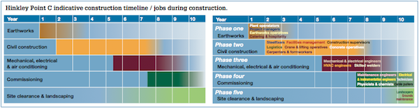Hinkley Point C indicative construction timeline jobs during – Construction Timeline