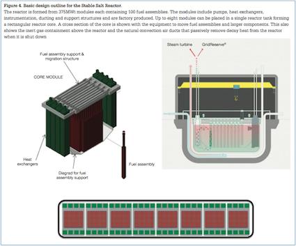 The stable salt reactor - Nuclear Engineering International