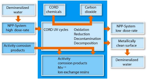 Double decontamination - Image492219 - Nuclear Engineering International