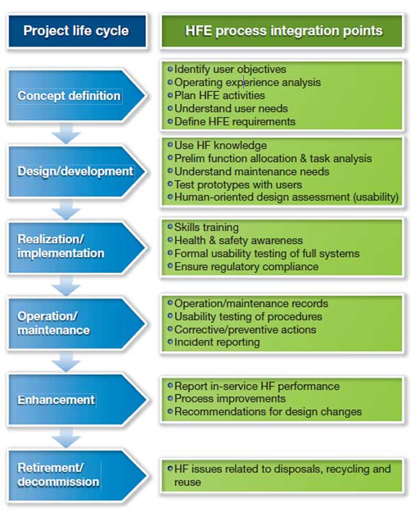 Human Factors Engineering in system lifecycle - Image - Nuclear ...
