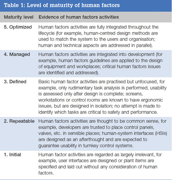 Linking Humans And Systems In Nuclear Power Image431352 Nuclear Engineering International