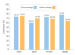 Annual and lifetime load factors by type to end September 2012