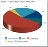 Causes of fuel failures 2000-2007