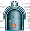 Fig. 2: Passive technologies embodied in Novovovoronezh II reactor containment