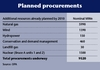 Table: Planned procurements